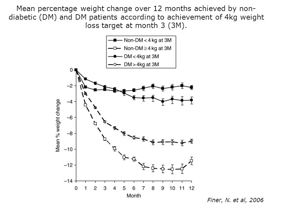 Mean percentage weight change over 12 months achieved by non- diabetic (DM) and DM patients according to achievement of 4kg weight loss target at mont