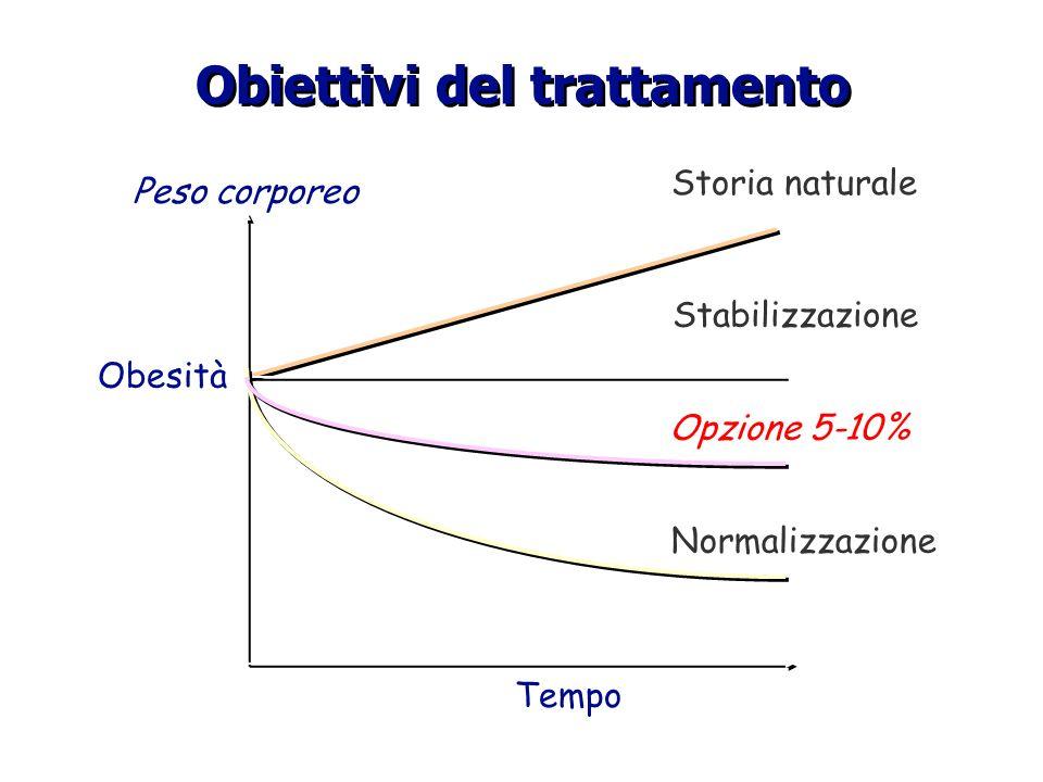 Obiettivi del trattamento Obesità Tempo Peso corporeo Storia naturale Stabilizzazione Opzione 5-10% Normalizzazione