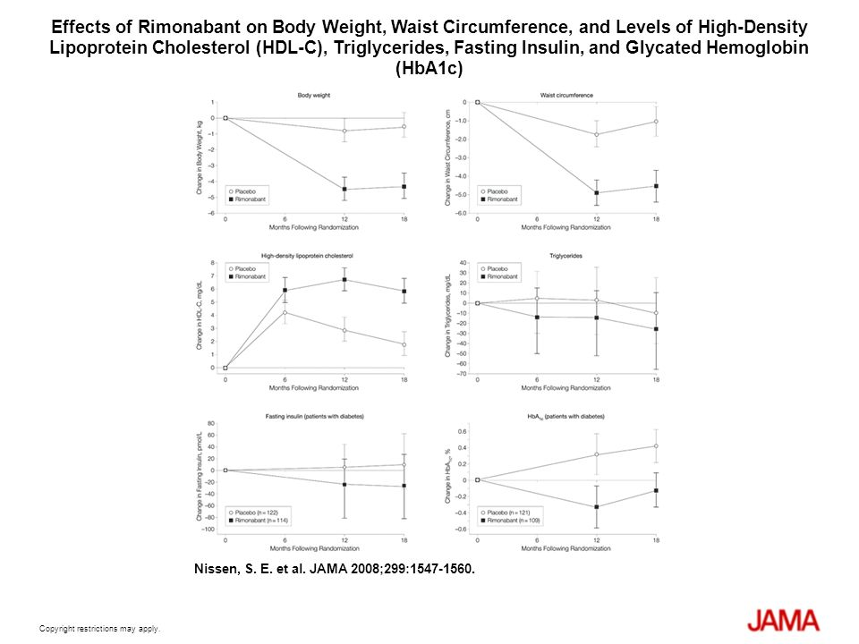 Copyright restrictions may apply. Nissen, S. E. et al. JAMA 2008;299:1547-1560. Effects of Rimonabant on Body Weight, Waist Circumference, and Levels