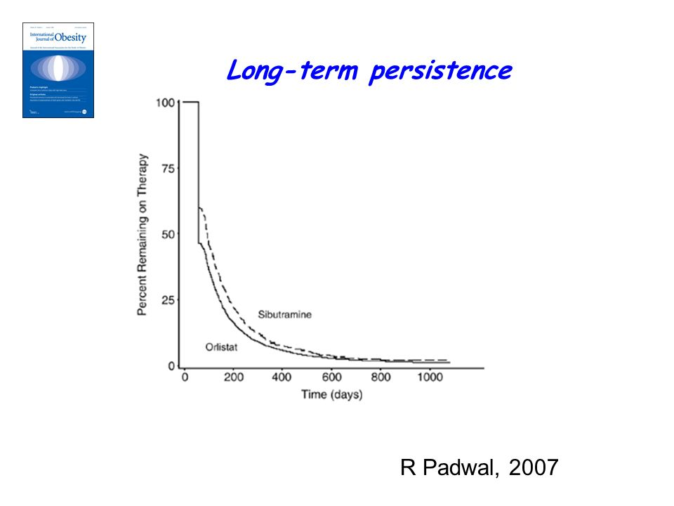 R Padwal, 2007 Long-term persistence
