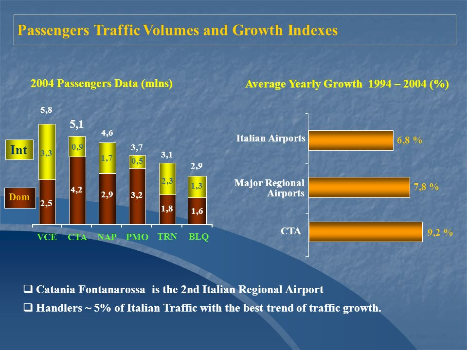 4,2 1,6 3,3 1,7 2,3 1,3 2,5 5,8 5,1 4,6 3,7 2,9 3,1 VCECTANAPPMO BLQ TRN Int Dom 2004 Passengers Data (mlns) 0,9 2,9 3,2 0,5 1,8 Average Yearly Growth 1994 – 2004 (%) 7,8 % 6,8 % CTA Italian Airports 9,2 % Major Regional Airports Catania Fontanarossa is the 2nd Italian Regional Airport Handlers ~ 5% of Italian Traffic with the best trend of traffic growth.