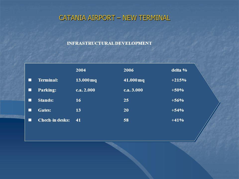 CATANIA AIRPORT – NEW TERMINAL 20042006delta % n nTerminal: 13.000 mq41.000 mq+215% n nParking: c.a.