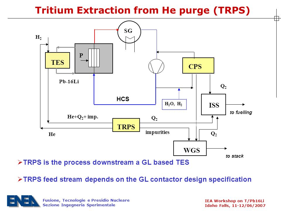 Fusione, Tecnologie e Presidio Nucleare Sezione Ingegneria Sperimentale IEA Workshop on T/Pb16Li Idaho Falls, 11-12/06/2007 Tritium Extraction from He purge (TRPS) TRPS is the process downstream a GL based TES TRPS feed stream depends on the GL contactor design specification SG CPS P ISS TES Q2Q2 Pb-16Li H2H2 TRPS He+Q 2 + imp.