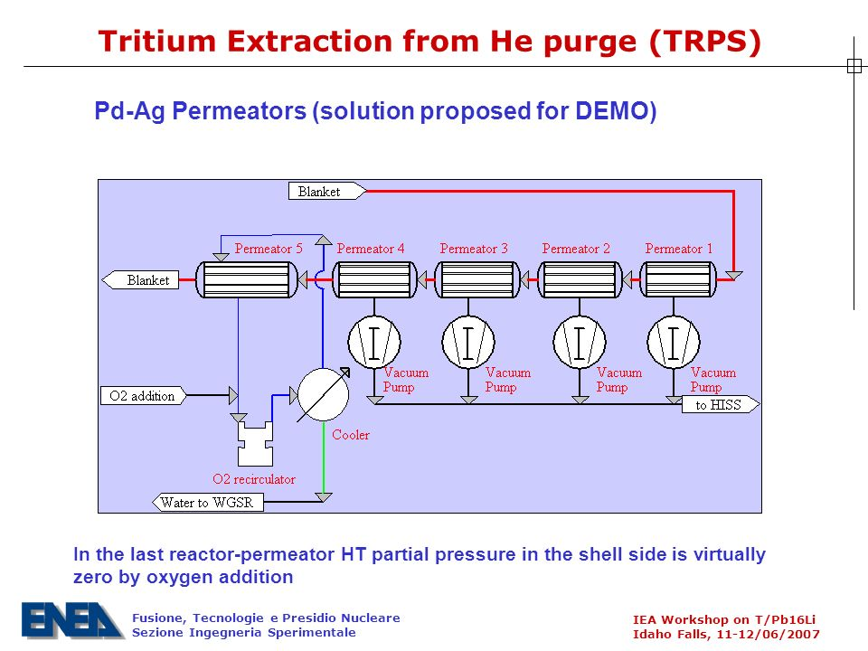 Fusione, Tecnologie e Presidio Nucleare Sezione Ingegneria Sperimentale IEA Workshop on T/Pb16Li Idaho Falls, 11-12/06/2007 Tritium Extraction from He purge (TRPS) Pd-Ag Permeators (solution proposed for DEMO) In the last reactor-permeator HT partial pressure in the shell side is virtually zero by oxygen addition