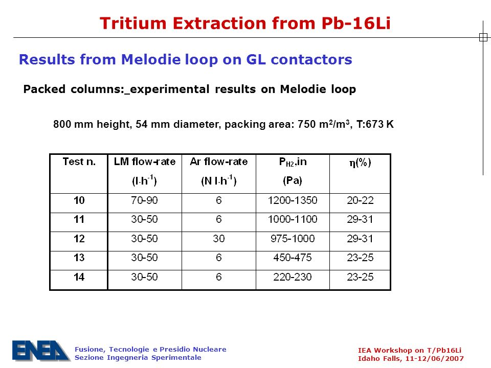 Fusione, Tecnologie e Presidio Nucleare Sezione Ingegneria Sperimentale IEA Workshop on T/Pb16Li Idaho Falls, 11-12/06/2007 Tritium Extraction from Pb-16Li 800 mm height, 54 mm diameter, packing area: 750 m 2 /m 3, T:673 K Results from Melodie loop on GL contactors Packed columns: experimental results on Melodie loop