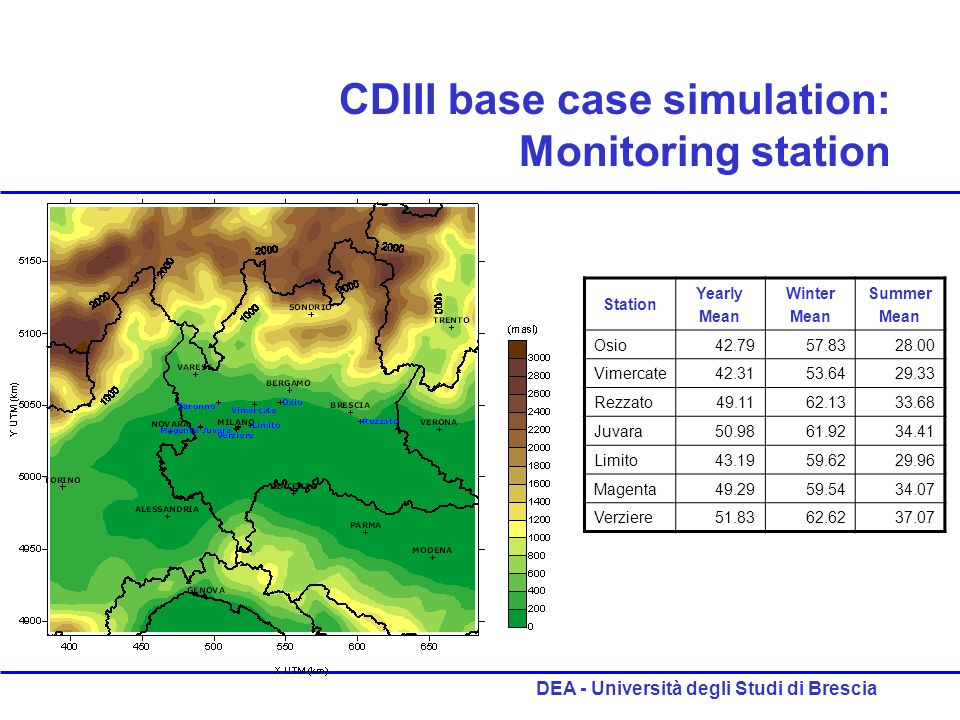 DEA - Università degli Studi di Brescia CDIII base case simulation: Monitoring station Station Yearly Mean Winter Mean Summer Mean Osio42.7957.8328.00