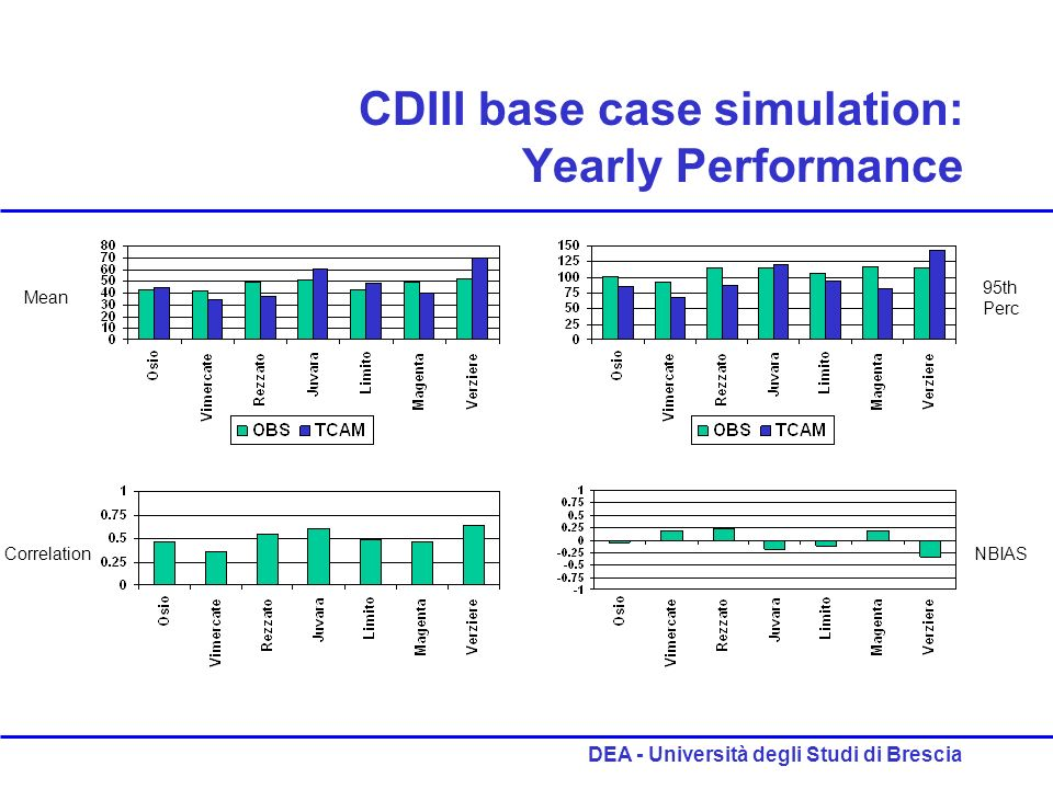 DEA - Università degli Studi di Brescia CDIII base case simulation: Yearly Performance Mean 95th Perc CorrelationNBIAS