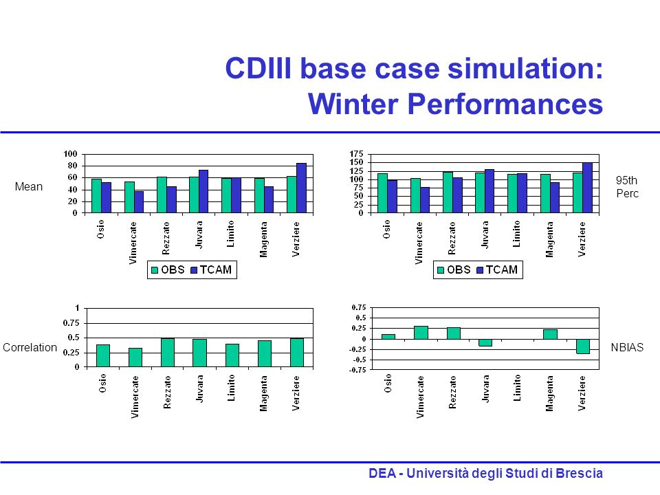 DEA - Università degli Studi di Brescia CDIII base case simulation: Winter Performances Mean 95th Perc CorrelationNBIAS