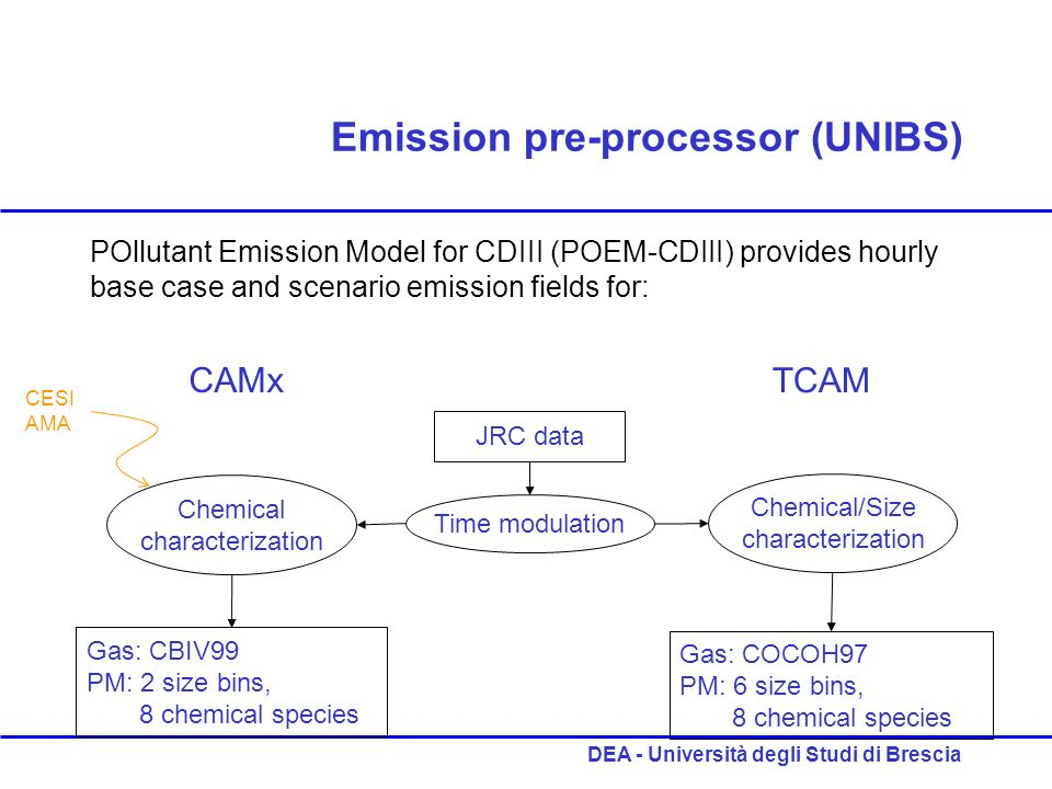 DEA - Università degli Studi di Brescia Emission pre-processor (UNIBS) POllutant Emission Model for CDIII (POEM-CDIII) provides hourly base case and s