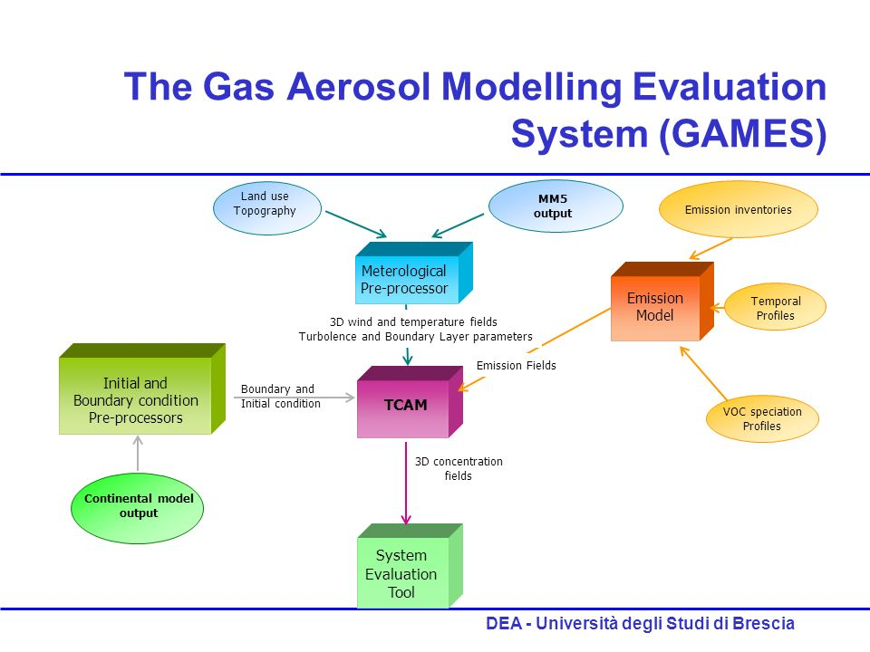 DEA - Università degli Studi di Brescia The Gas Aerosol Modelling Evaluation System (GAMES) Land use Topography MM5 output Meterological Pre-processor