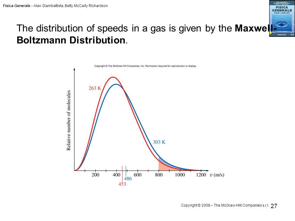 Fisica Generale - Alan Giambattista, Betty McCarty Richardson Copyright © 2008 – The McGraw-Hill Companies s.r.l. 27 The distribution of speeds in a g