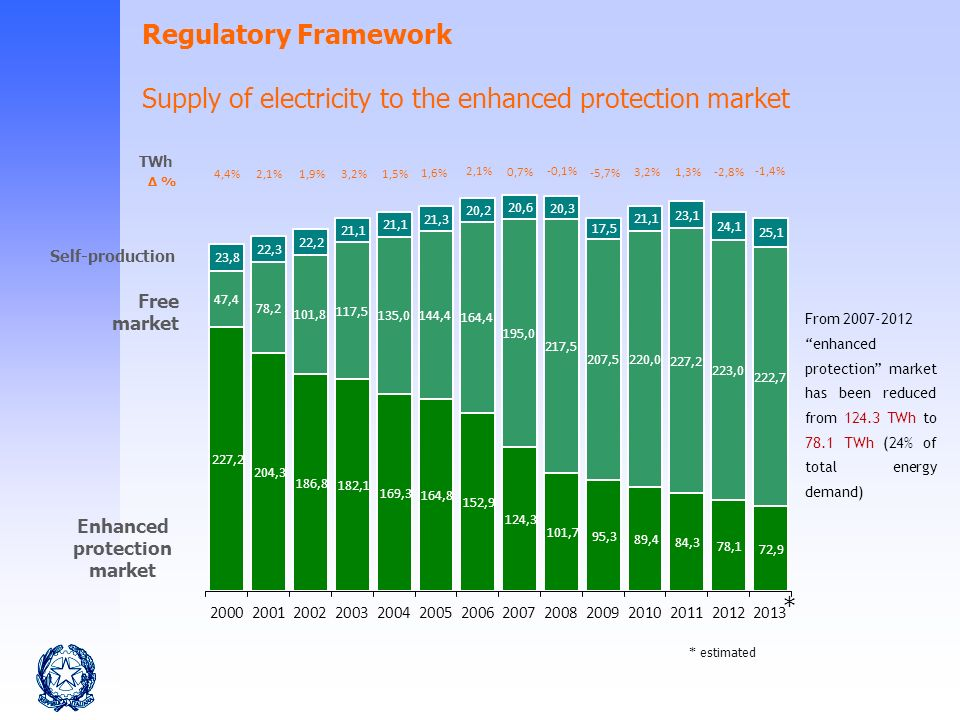 6 Self-production Free market Enhanced protection market TWh % * estimated Regulatory Framework Supply of electricity to the enhanced protection market From 2007-2012 enhanced protection market has been reduced from 124.3 TWh to 78.1 TWh (24% of total energy demand) *