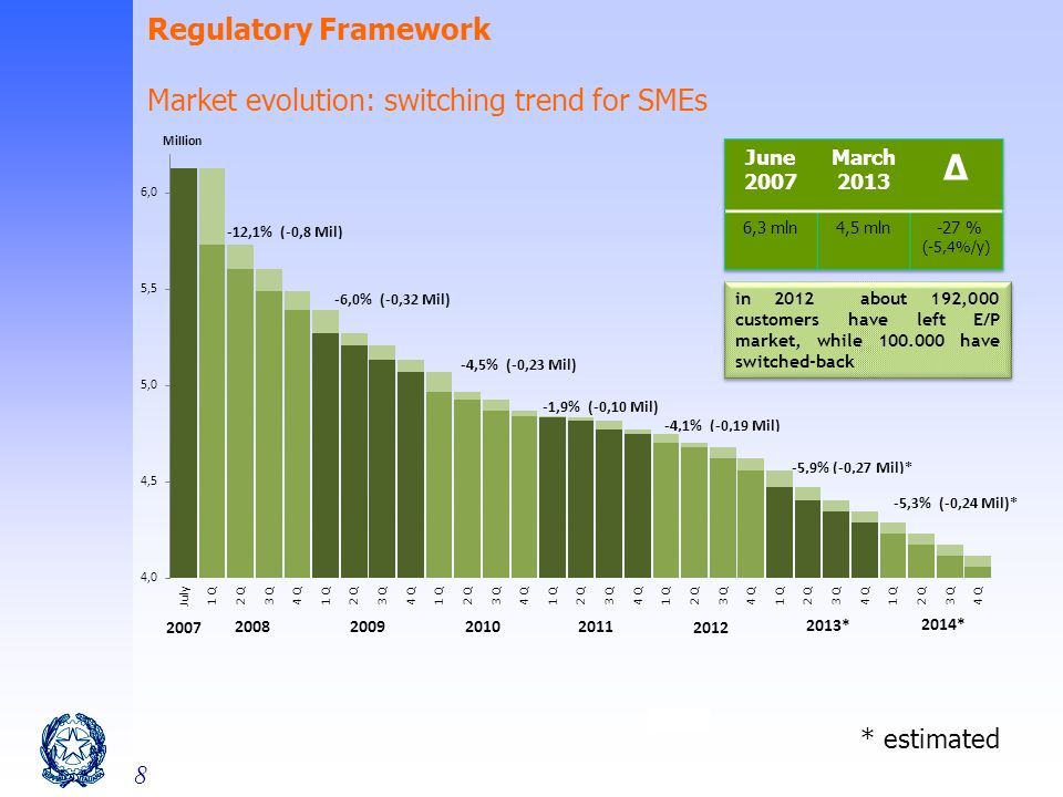 8 in 2012 about 192,000 customers have left E/P market, while 100.000 have switched-back * estimated Regulatory Framework Market evolution: switching trend for SMEs