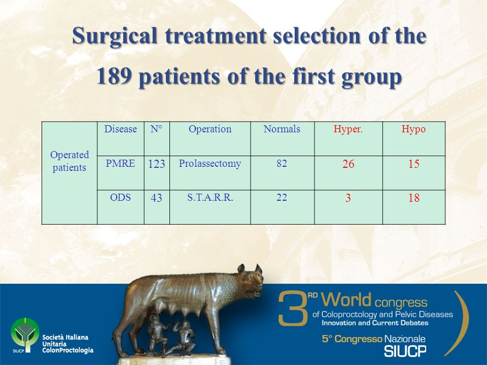 Surgical treatment selection of the 189 patients of the first group Operated patients DiseaseN°OperationNormalsHyper.Hypo PMRE 123 Prolassectomy82 261