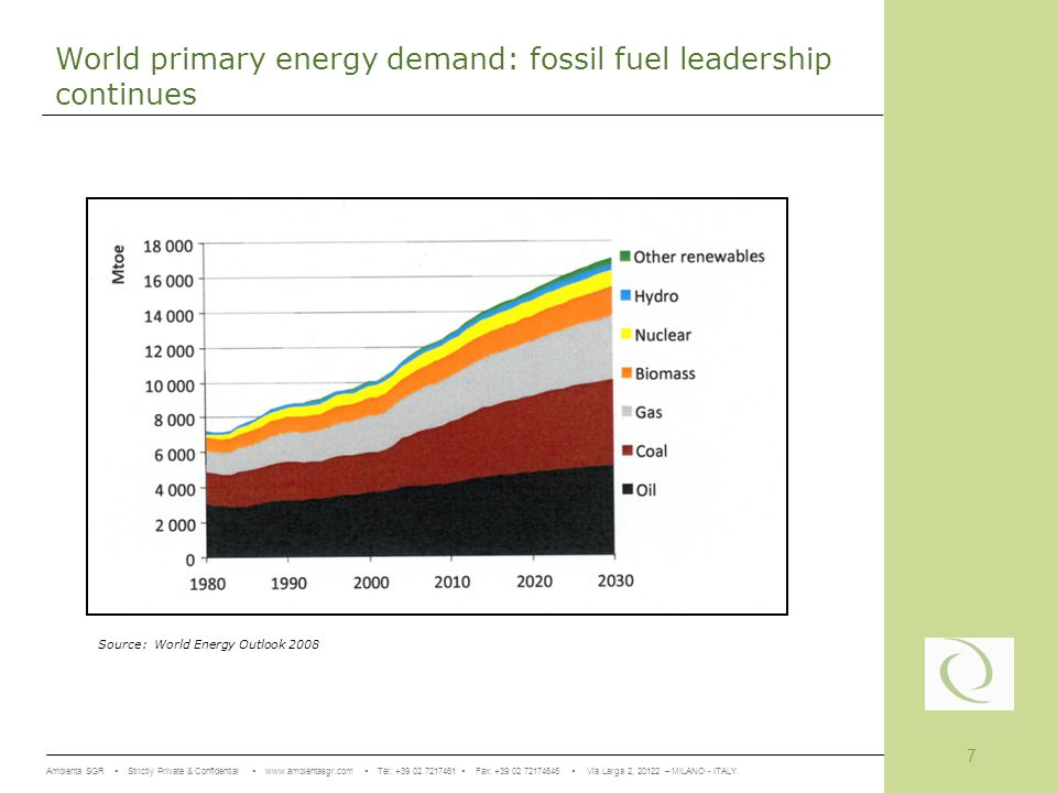 Ambienta SGR Strictly Private & Confidential www.ambientasgr.com Tel: +39 02 7217461 Fax: +39 02 72174646 Via Larga 2, 20122 – MILANO - ITALY 7 World primary energy demand: fossil fuel leadership continues Source: World Energy Outlook 2008
