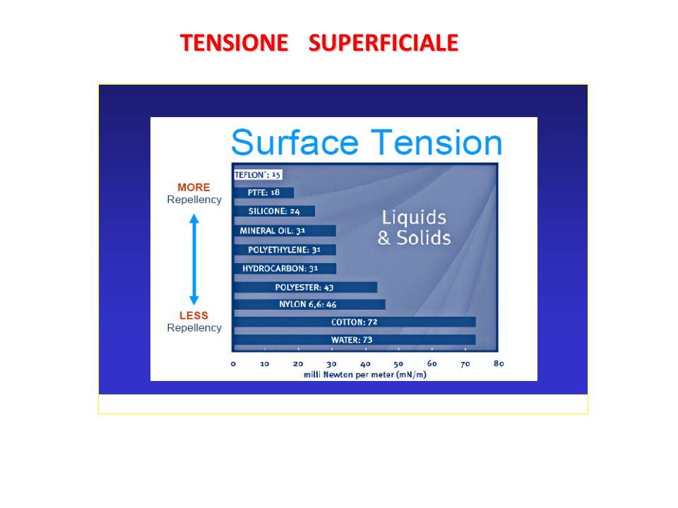 TENSIONE SUPERFICIALE