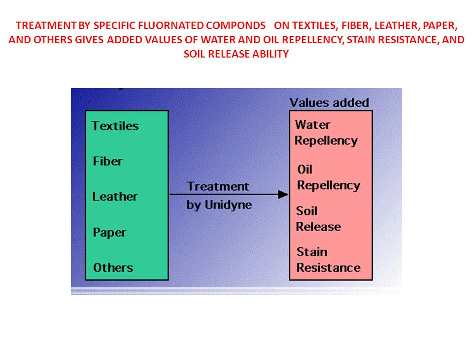 FLUOROPOLYMER S SURFACE TENSION (10MN/M) IS LOWER THAN THAT OF OIL (20MN/M), ENABLING IT TO REPELL OIL