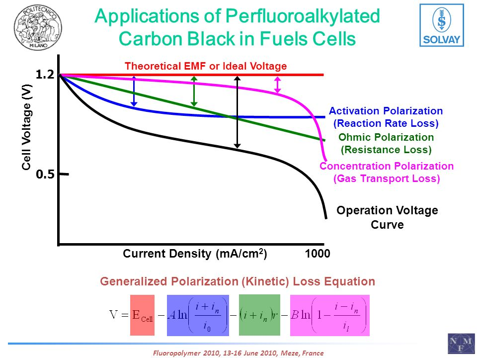 Applications of Perfluoroalkylated Carbon Black in Fuels Cells Fluoropolymer 2010, 13-16 June 2010, Meze, France 0.5 1.2 Cell Voltage (V) Current Dens