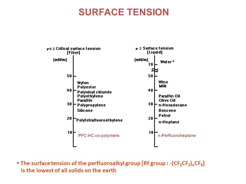 PFOS PERFLUOROOCTANE SULFONATE Potassium salt Acid or amide