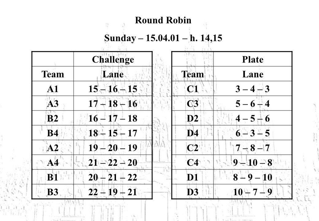 Round Robin Sunday – 15.04.01 – h. 14,15 Challenge TeamLane A115 – 16 – 15 A317 – 18 – 16 B216 – 17 – 18 B418 – 15 – 17 A219 – 20 – 19 A421 – 22 – 20