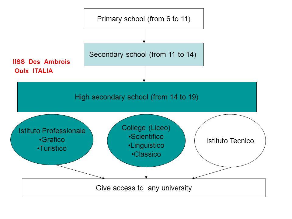 Primary school (from 6 to 11) Secondary school (from 11 to 14) High secondary school (from 14 to 19) Istituto Professionale Grafico Turistico Istituto