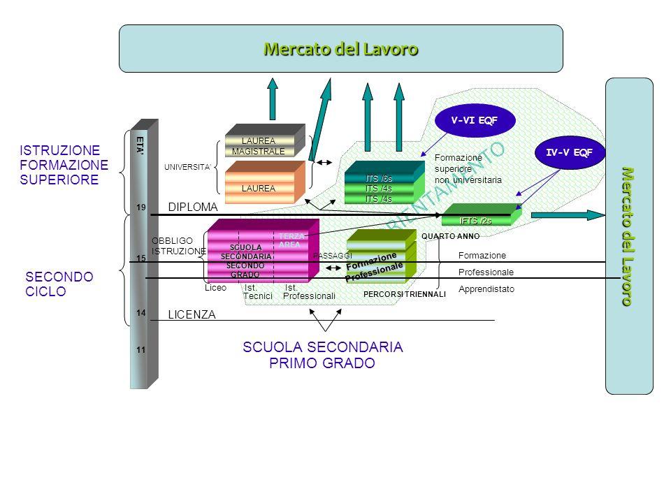 ORIENTAMENTO IFTS /2s MAGISTRALE LAUREA FormazioneProfessionale Liceo Ist.