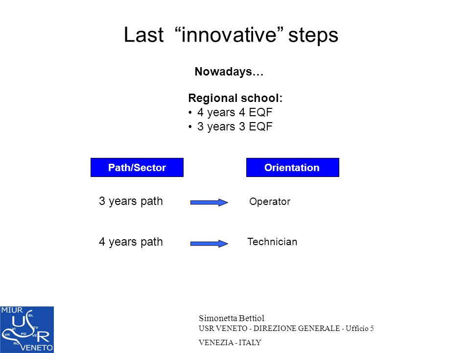 Last innovative steps Simonetta Bettiol USR VENETO - DIREZIONE GENERALE - Ufficio 5 VENEZIA - ITALY Nowadays… Operator Technician Regional school: 4 y
