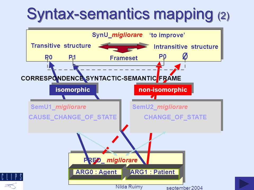 september 2004 Nilda Ruimy SynU_migliorare to improve Transitive structure P0 P1 Intransitive structure P0 Frameset SemU1_migliorareSemU2_migliorare CHANGE_OF_STATECAUSE_CHANGE_OF_STATE PRED_ migliorare ARG0 : Agent ARG1 : Patient CORRESPONDENCE SYNTACTIC-SEMANTIC FRAME isomorphic non-isomorphic Syntax-semantics mapping (2)