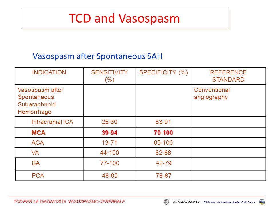 INDICATIONSENSITIVITY (%) SPECIFICITY (%)REFERENCE STANDARD Vasospasm after Spontaneous Subarachnoid Hemorrhage Conventional angiography Intracranial ICA25-3083-91 MCA 3994 39-94 70100 70-100 ACA13-7165-100 VA44-10082-88 Vasospasm after Spontaneous SAH BA77-10042-79 PCA48-6078-87 TCD and Vasospasm SSVD Neurorianimazione,Spedali Civili, Brescia, Dr.