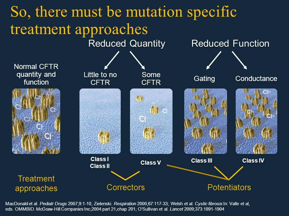 So, there must be mutation specific treatment approaches Reduced Quantity Reduced Function MacDonald et al. Pediatr Drugs 2007;9:1-10; Zielenski. Resp