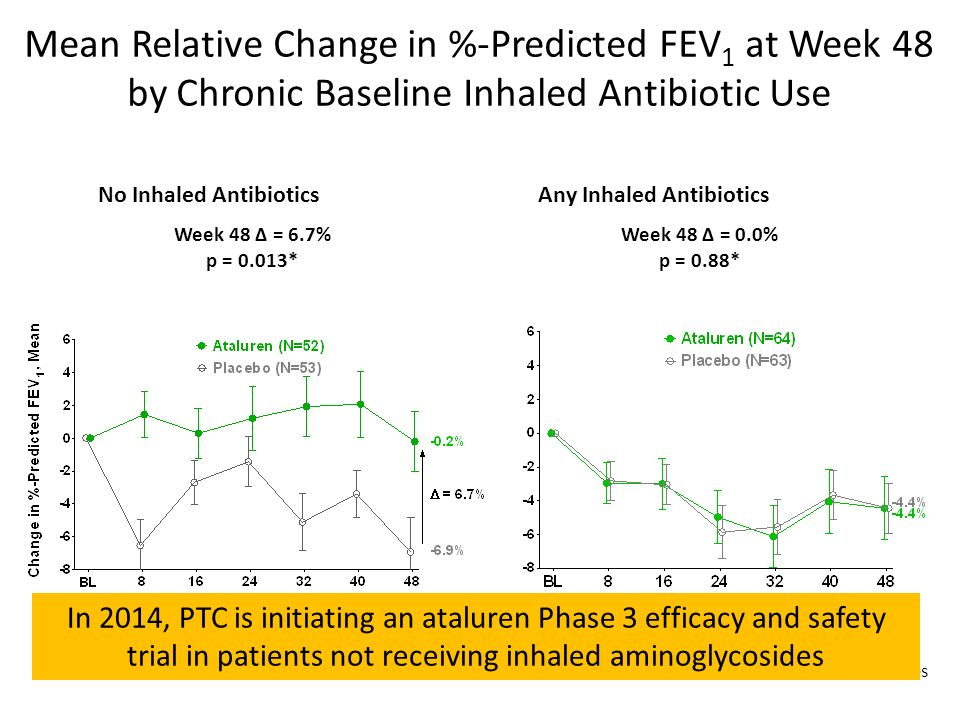 Mean Relative Change in %-Predicted FEV 1 at Week 48 by Chronic Baseline Inhaled Antibiotic Use No Inhaled Antibiotics Week 48 = 6.7% p = 0.013* Week