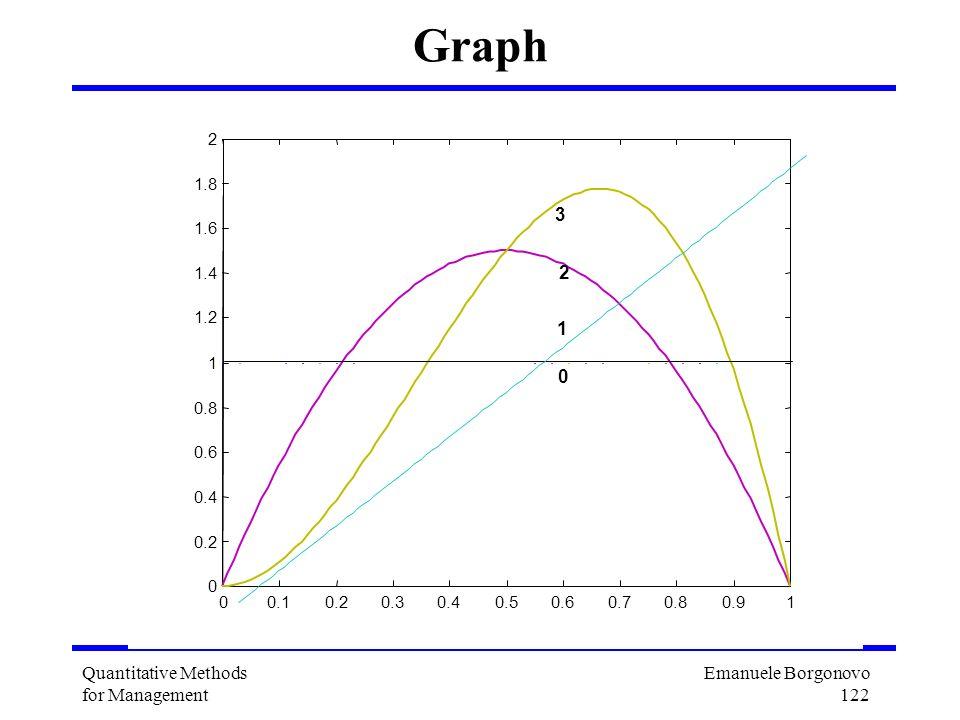 Emanuele Borgonovo 122 Quantitative Methods for Management Graph