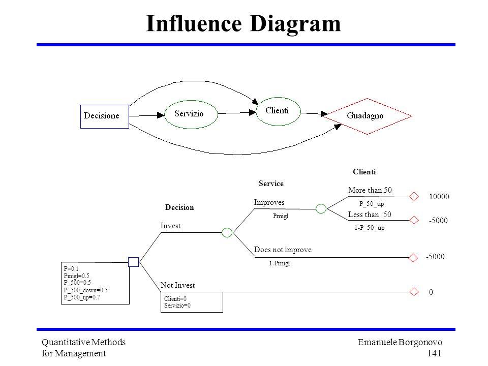 Emanuele Borgonovo 141 Quantitative Methods for Management Influence Diagram More than 50 Clienti P_50_up 10000 Less than 50 1-P_50_up -5000 Improves