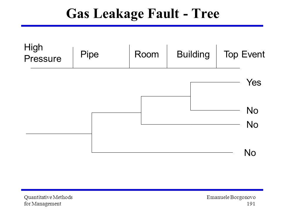 Emanuele Borgonovo 191 Quantitative Methods for Management Gas Leakage Fault - Tree No High Pressure PipeRoom Yes No BuildingTop Event