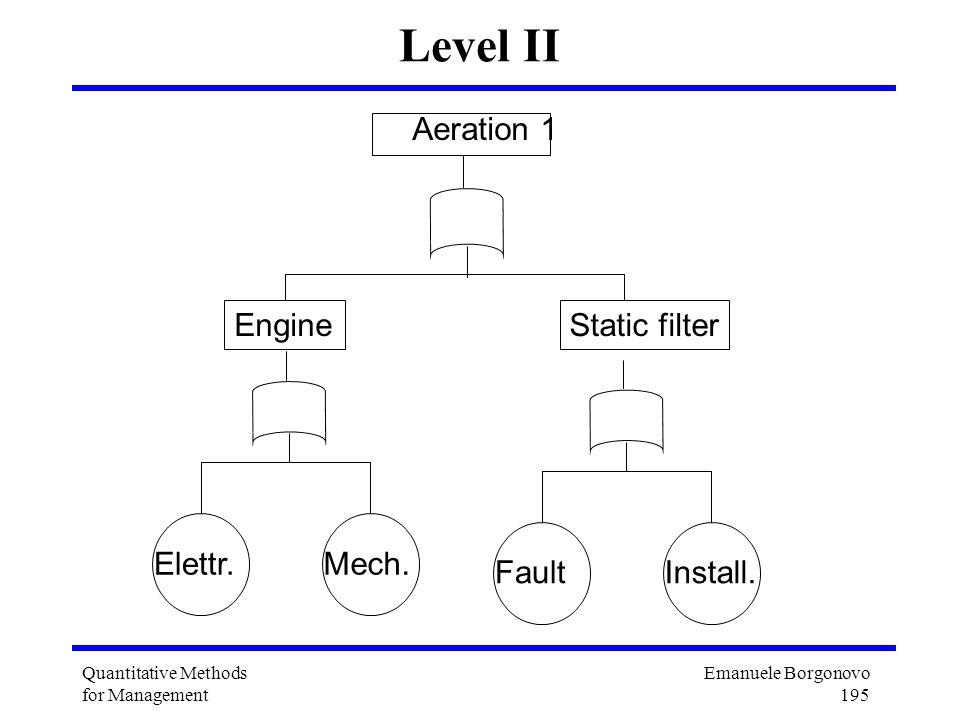 Emanuele Borgonovo 195 Quantitative Methods for Management Level II Aeration 1 EngineStatic filter FaultInstall. Elettr.Mech.
