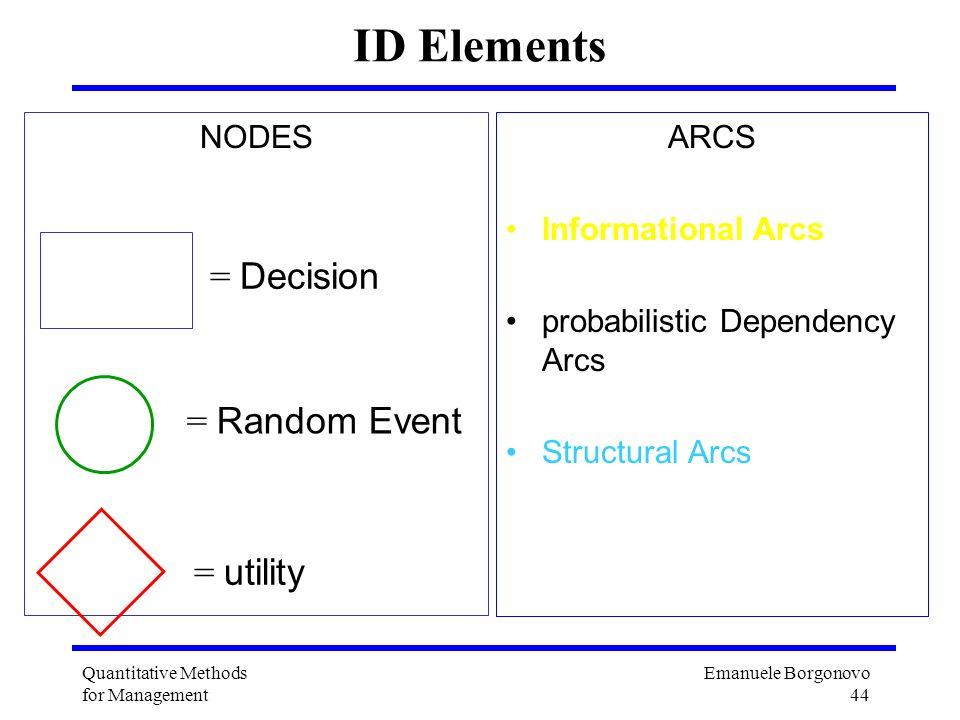Emanuele Borgonovo 44 Quantitative Methods for Management ID Elements NODES = Decision = Random Event = utility ARCS Informational Arcs probabilistic