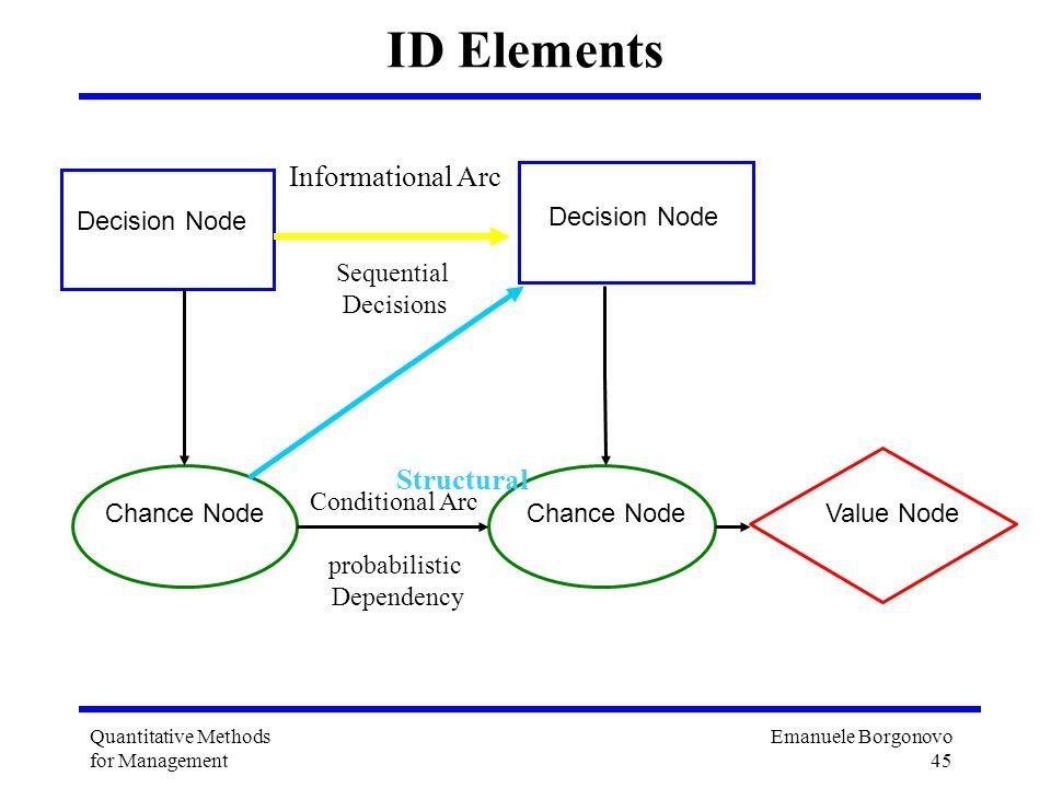 Emanuele Borgonovo 45 Quantitative Methods for Management ID Elements Decision Node Chance NodeValue NodeChance Node Decision Node Conditional Arc pro