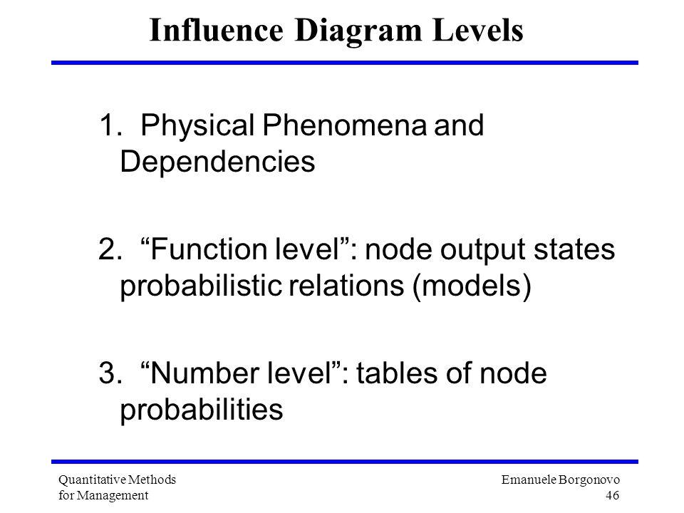 Emanuele Borgonovo 46 Quantitative Methods for Management Influence Diagram Levels 1. Physical Phenomena and Dependencies 2. Function level: node outp