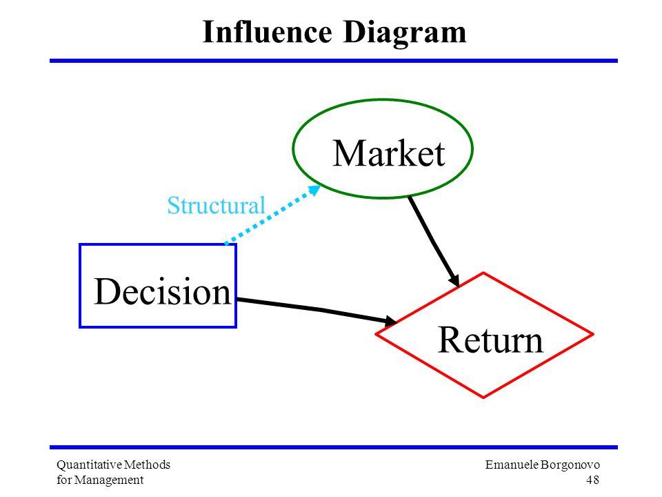 Emanuele Borgonovo 48 Quantitative Methods for Management Influence Diagram Decision Market Return Structural