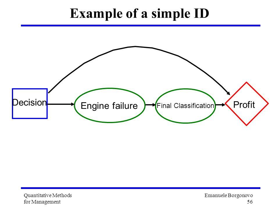 Emanuele Borgonovo 56 Quantitative Methods for Management Example of a simple ID Decision Engine failure Profit Final Classification