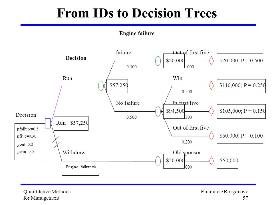 Emanuele Borgonovo 57 Quantitative Methods for Management From IDs to Decision Trees Out of first five 1.000 $20,000; P = 0.500 failure Engine failure