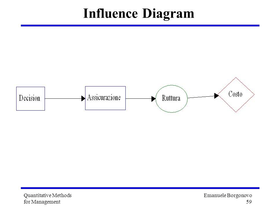 Emanuele Borgonovo 59 Quantitative Methods for Management Influence Diagram