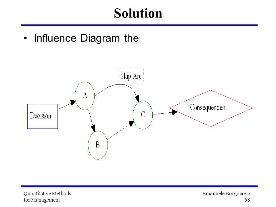 Emanuele Borgonovo 68 Quantitative Methods for Management Solution Influence Diagram the