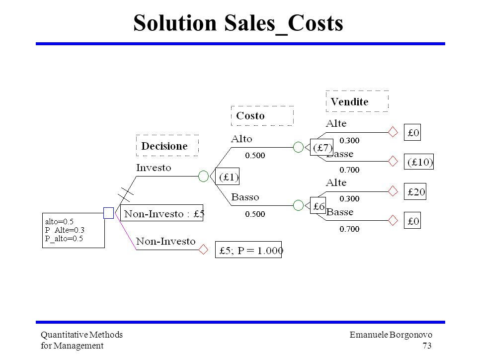 Emanuele Borgonovo 73 Quantitative Methods for Management Solution Sales_Costs