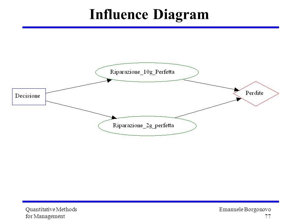 Emanuele Borgonovo 77 Quantitative Methods for Management Influence Diagram