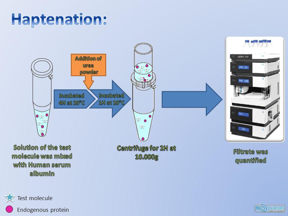 Test molecule Endogenous protein