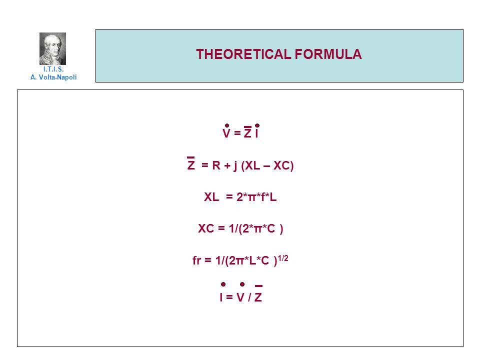 THEORETICAL FORMULA V = Z I Z = R + j (XL – XC) XL = 2*π*f*L XC = 1/(2*π*C ) fr = 1/(2π*L*C ) 1/2 I = V / Z I.T.I.S. A. Volta-Napoli