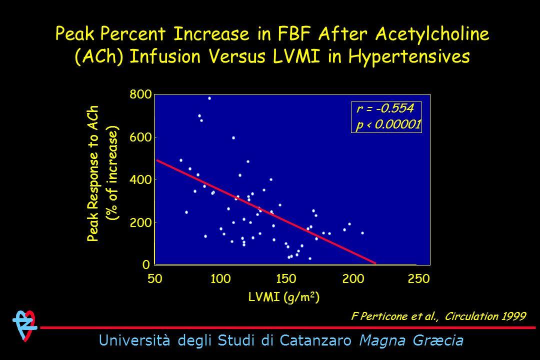 Università degli Studi di Catanzaro Magna Græcia LVMI (g/m 2 ) r = -0.554 p < 0.00001 Peak Response to ACh (% of increase) 0 200 400 600 800 50100150200250 Peak Percent Increase in FBF After Acetylcholine (ACh) Infusion Versus LVMI in Hypertensives F Perticone et al., Circulation 1999