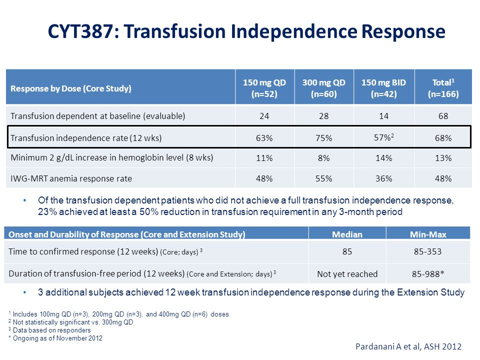 CYT387: Effects on Anemia Pardanani A et al, ASH 2012 Percentage of Patients Receiving RBC Transfusions in Prior 4 Weeks