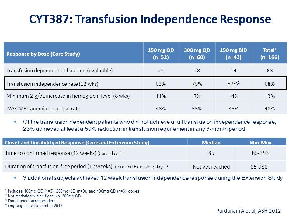 Response by Dose (Core Study) 150 mg QD (n=52) 300 mg QD (n=60) 150 mg BID (n=42) Total 1 (n=166) Transfusion dependent at baseline (evaluable)2428146
